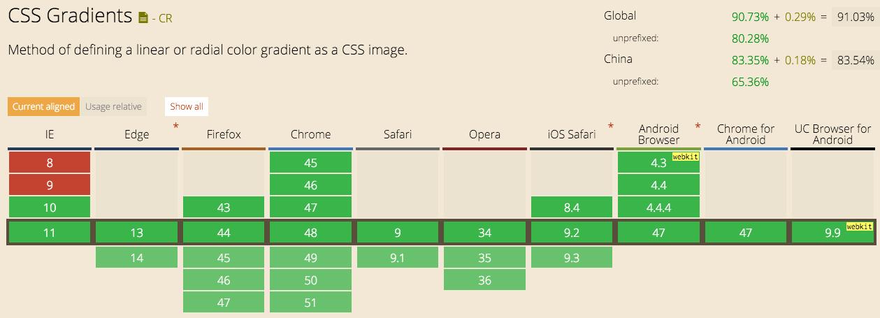 CSS Gradient 1